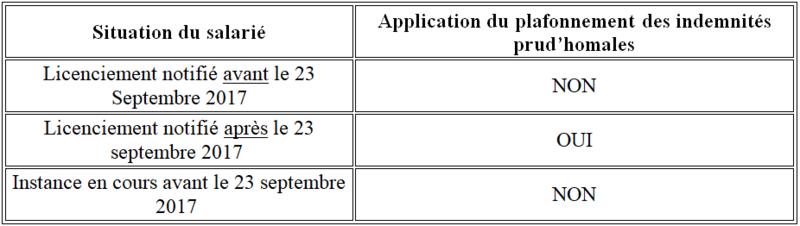 Savoir déterminer quand le plafonnement des indemnités prud'homales issu des Ordonnances Macron est applicable 1