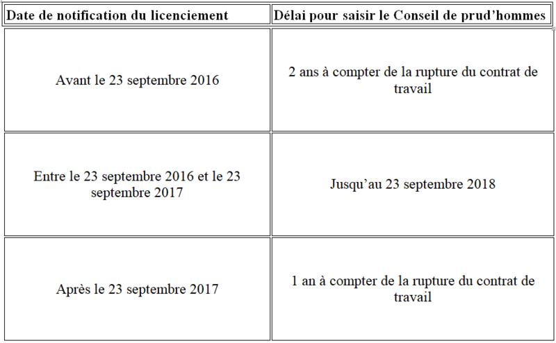 Suite aux Ordonnances Macron, savoir déterminer quand la prescription abrégée relative à la contestation du licenciement est applicable 1